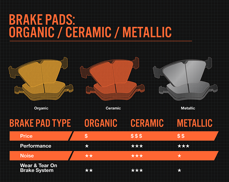Ceramic vs. Metallic Brake Pads, What's the Difference?