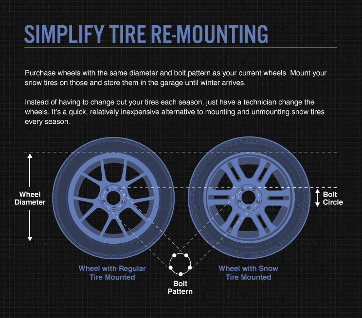 Simplify tire remounting